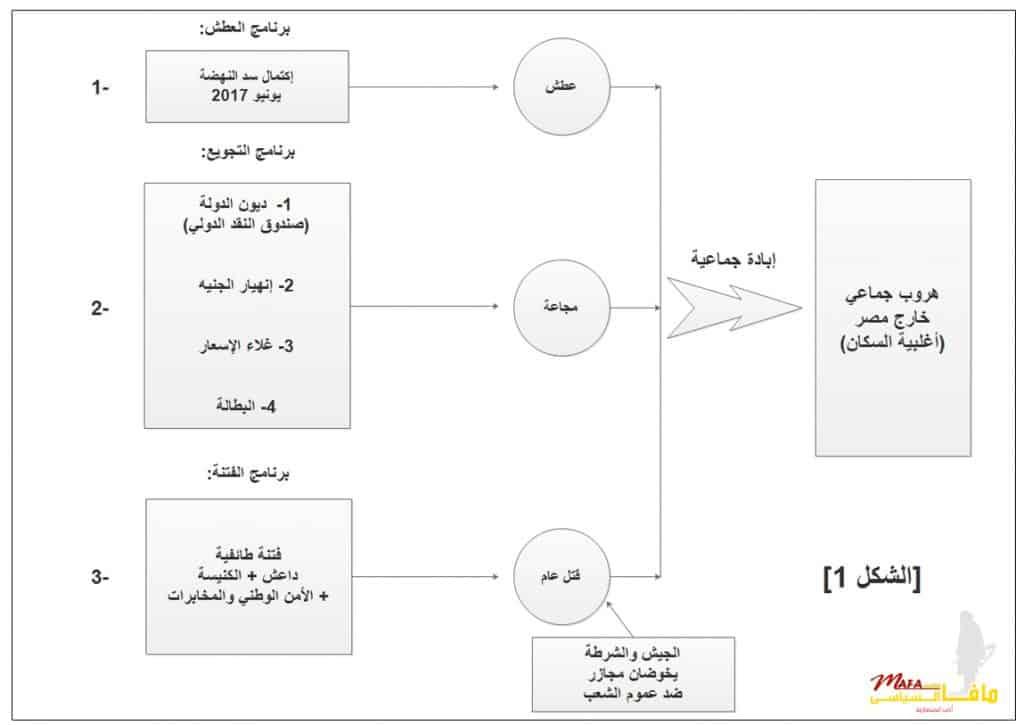 6 أشهر .. سباق مصر مع الإنفجار العظيم